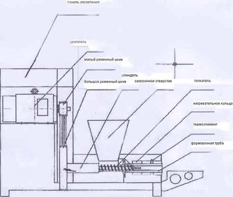 Станок своими руками для производства топливных брикетов