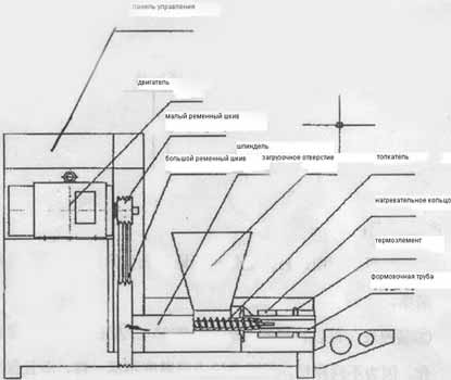 План оборудования. Тип 1